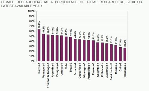 FEMALE percentages